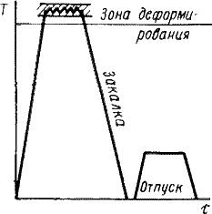 График высокотемпературной термомеханической обработки стали