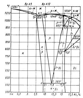 Диаграмма состояния медь-алюминий