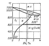 Диаграмма состояния медь-бериллий