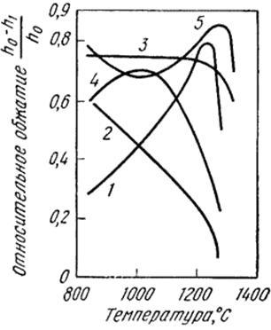 Влияние температуры на пластичность сталей