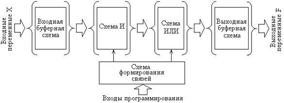 структурная схема ПЛИС