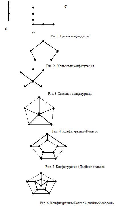 По типу конфигурации