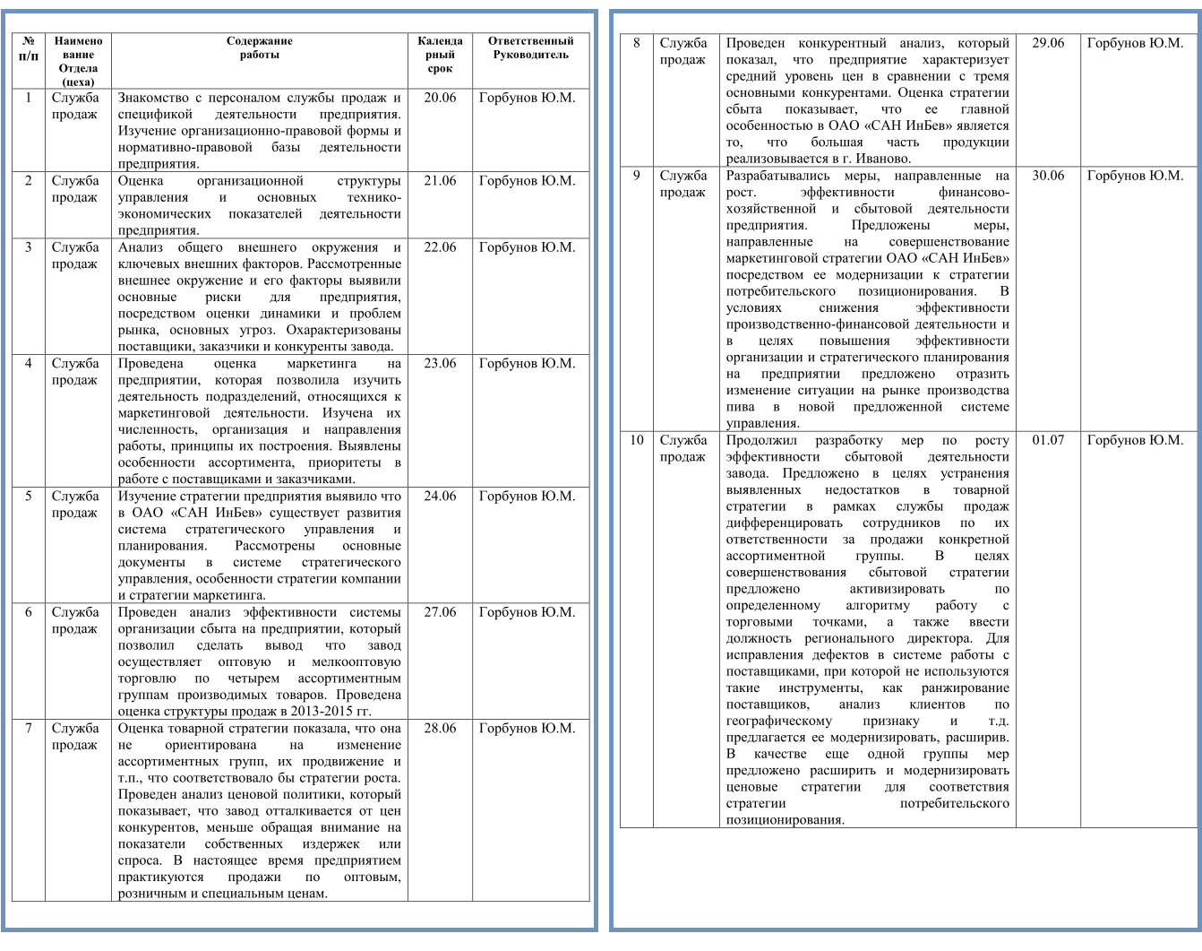Пример заполнения дневника по практике Дневник практики пример заполнения