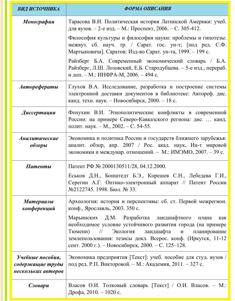 Как оформить список литературы по ГОСТ Примеры Пример оформления списка литературы